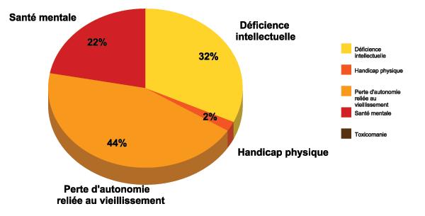 Graphique : Nombre de ressources intermédiaires par programme clientèle