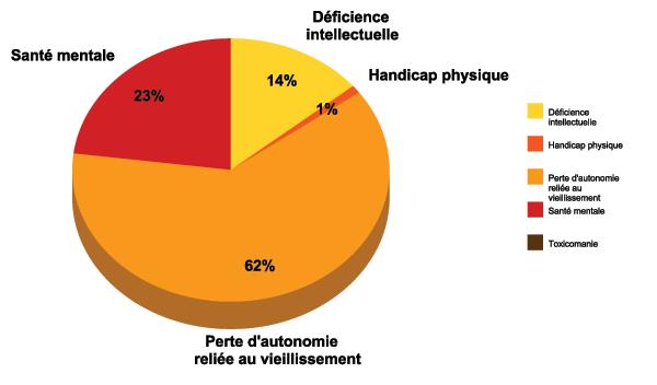 Graphique : Nombre de place par programme clientèle